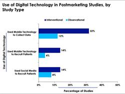 Digital Technology in Phase 4 Studies