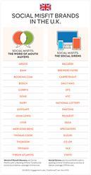 Social Misfit Brands