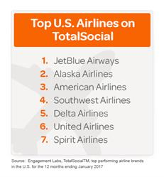 Top U.S. Airlines on TotalSocial