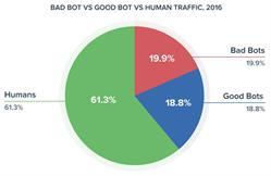 Bad Bot vs Good Bot vs Human Traffic, 2016