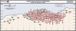 Longitudinal Section Terronera
