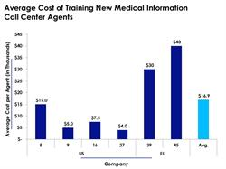 Call Center Training Cost