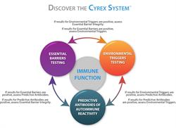 The Cyrex System