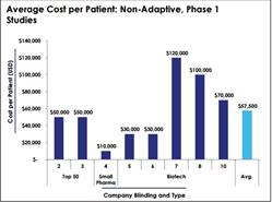 phase one, adaptive trial designs, pharma trials
