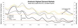 Graph 1. America's Highest Demand Markets: Median Days on Market Since 2010 - Fair Market Properties. Data through February 2017. Source: Clear Capital®