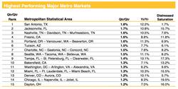Chart 2. Highest Performing Major Metro Markets through February 2017. Source: Clear Capital®