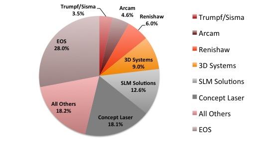 metal additive manufacturing market entering pivotal year