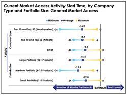 Market Access Activity Start Time
