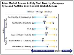 Ideal Market Access Activity Start Time