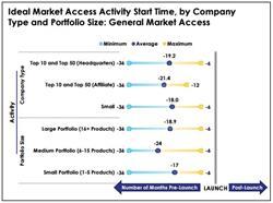 Ideal Market Access Activity Start Time