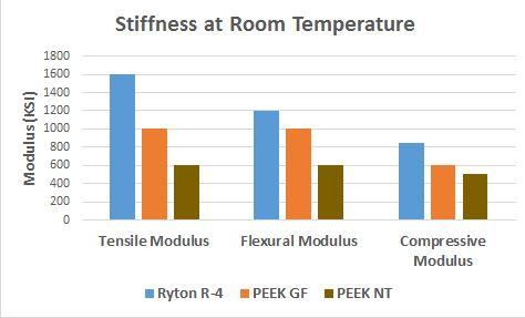 Ryton vs.PEEK Comparion