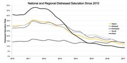 Graph 2. Distressed saturation rates decrease since 2010. Source: Clear Capital(R)