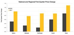 Graph 1. National and Regional First Quarter Price Growth. Source: Clear Capital(R)