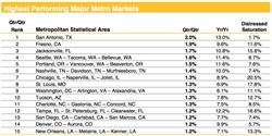 Chart 2. Highest Performing Major Metro Markets through March 2017. Source: Clear Capital(R)
