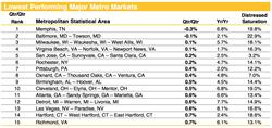 Chart 3. Lowest Performing Major Metro Markets through March 2017. Source: Clear Capital(R)