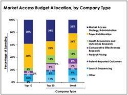 market access budgets, market access spending