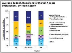 global market access, market access strategy