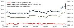 EBODF Share Price Performance versus Value of Equity Position in 686 HK