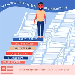 """This """"MS in America 2017"""" infographic illustrates how multiple sclerosis can affect many aspects of a person's life."""