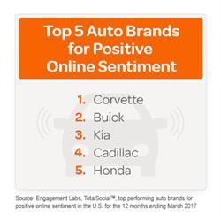 Top 5 Auto Brands for Positive Online Sentiment
