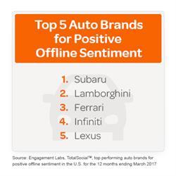 Top 5 Auto Brands for Positive Offline Sentiment