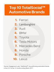 Top 10 TotalSocial Automotive Brands