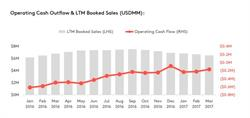 Operating Cash Outflow & LTM Booked Sales (USDMM)