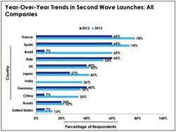 pharmaceutical launch sequence, BRIC, second wave product launch