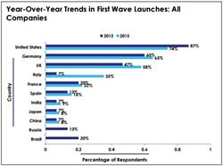 global product launches, first wave launches