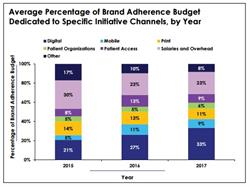 brand adherence budget, patient adherence