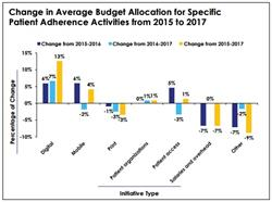budget allocation, patient compliance, digital patient adherence