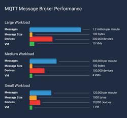 MQTT Message Broker Performance