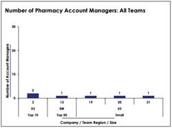pharmaceutical market access, market access trends, global market access staffing