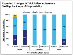 global staffing, patient adherence