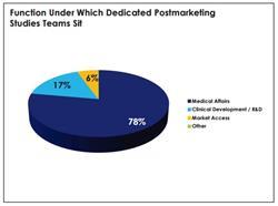 Post-marketing study, Phase 4, dedicated postmarketing, interventional study, retrospective study