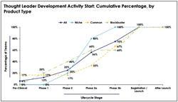 TL development activity, medical affairs