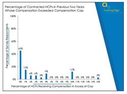 HCP compensation cap, heatlhcare provider compensation, healthcare provider compensation cap