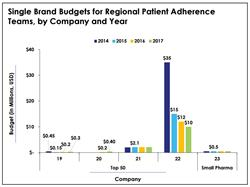 patient adherence, global brand budgets