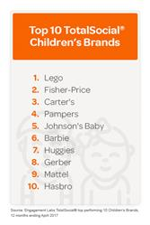 Top 10 TotalSocial® Children's Brands