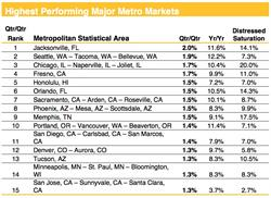 Chart 2. Highest Performing Major Metro Markets through May 2017. Source: Clear Capital®