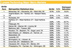 Chart 3. Lowest Performing Major Metro Markets through May 2017. Source: Clear Capital®
