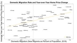 Graph 1. Domestic Migration Rates (July 2015 to July 2016) and YoY Price Changes.  Source: Clear Capital® & U.S. Census Bureau, Population Division.