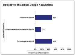medical device acquisitions, medical devices, device manufacturing