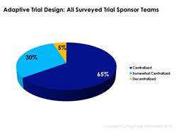 Adaptive design clinical trials, adaptive trial design, pharma trials, clinical trials