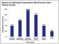 database studies, comparative effectiveness, phase, comparative effectiveness data