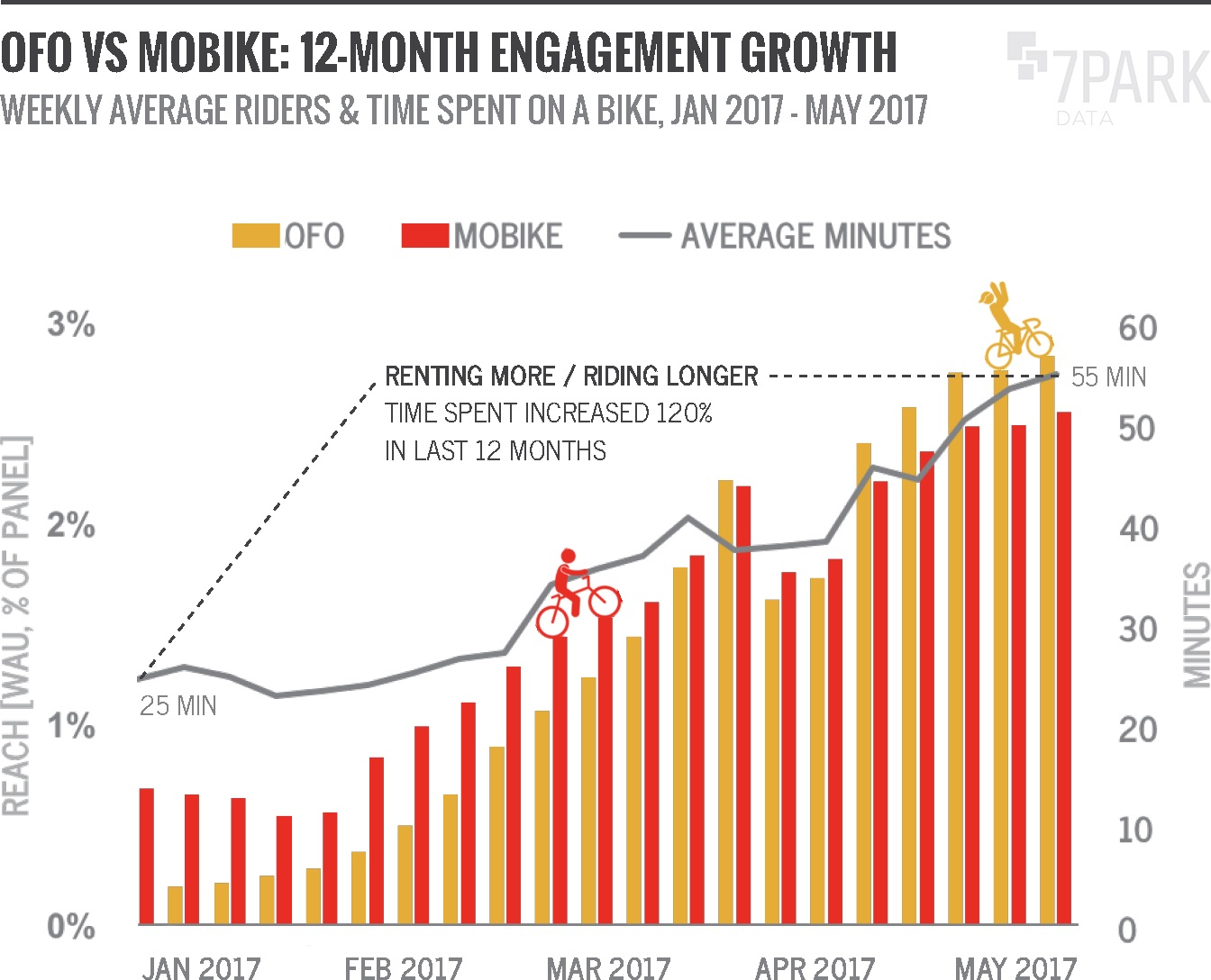 Ofo vs Mobike: 12-month engagement growth (credit: 7Park Data)