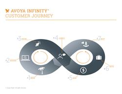 Avoya Infinity(TM) Customer Journey