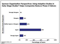 Adaptive design clinical trials, clinical studies, adaptive trial design