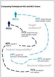 HOL teams, MCL teams, health outcomes liaison teams, managed care liaison teams