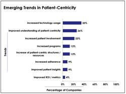 patient centricity, patient-centric marketing, patient engagement